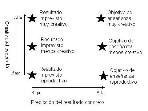 Ley de la proporción inversa del nivel de creatividad