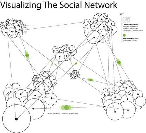 Visualizing The Social Network