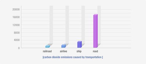 A Poluição dos Transportes