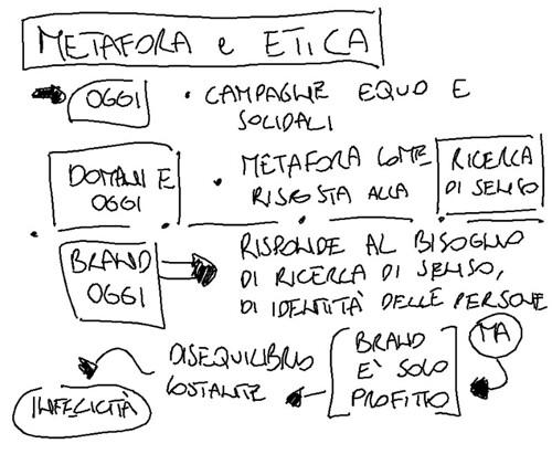 Metafora AD Network e l'Etica: direzioni