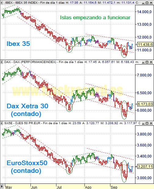 Estrategia índices Europa Ibex 35, Dax Xetra 30 y DJ EuroStoxx 50 (25 septiembre 2008)
