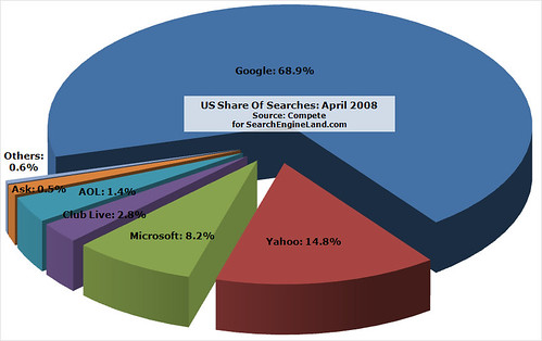 Compete April 2008 Search Share