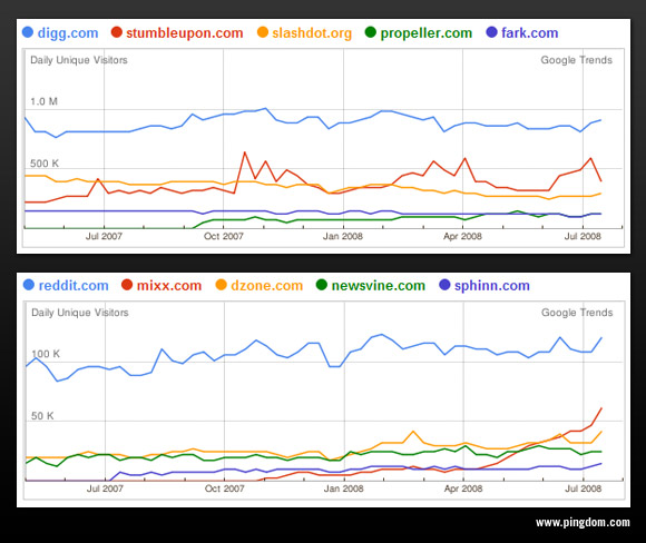 Traffic graphs for social news sites