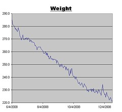 Weight Graph as of December 19. 2008