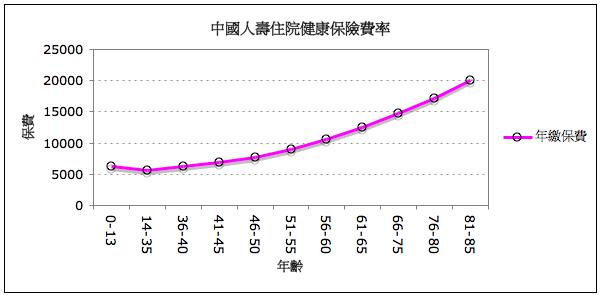 090119_02_呱呱中國住院醫療費率