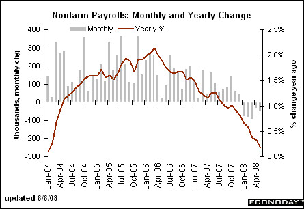 Non Farm Payroll release came at -49k