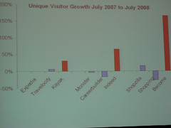 Vertical Search Growth
