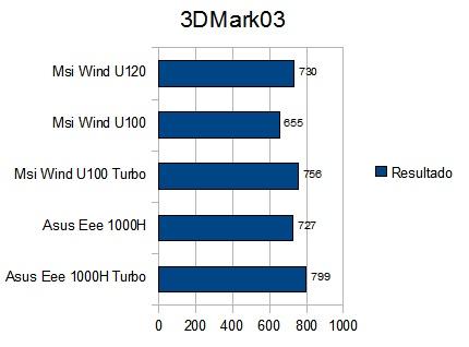 3DM03