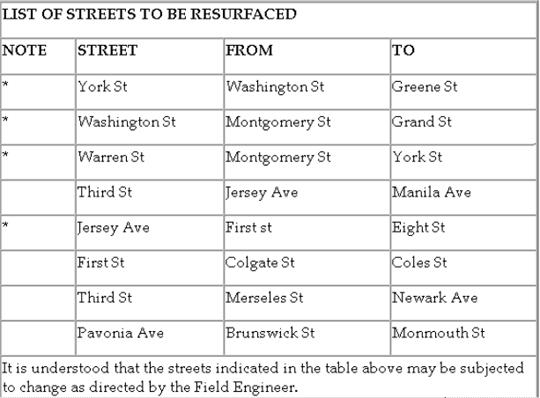 FulopRepavedStreets