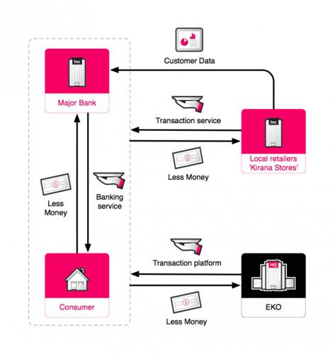 Banking-business-model-e1304249322166