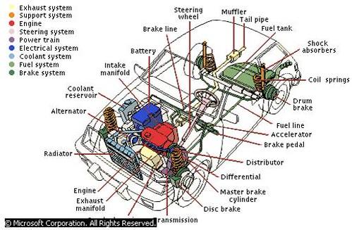 Geofacts Automobile
