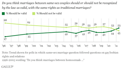 gay marriage-gallup-5-20-11.gif