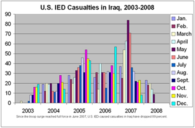 US IEDCasualties