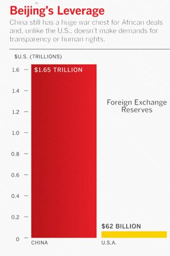 Beijing's Leverage