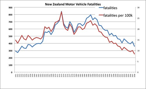 NZ Road Fatalities series