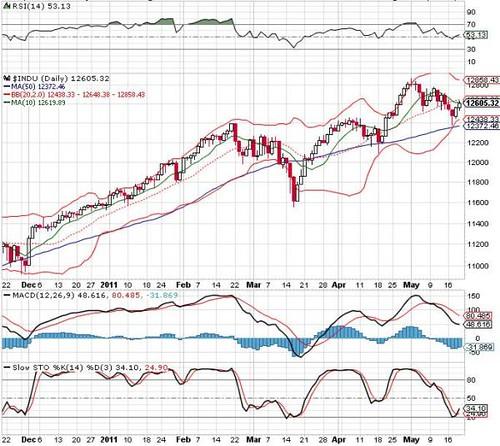 DowJones20-05-2011
