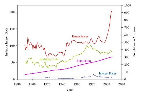 Case Shiller Home Prices