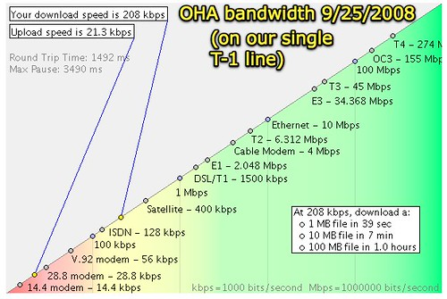 OHA bandwidth on a single T-1 line