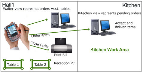 CaptainPad Automating Restaurant Order Processing Punetechcom - Restaurant table ordering system
