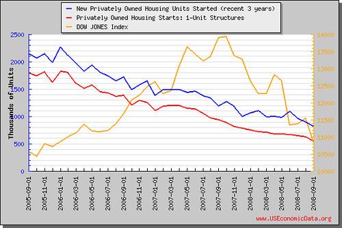 新屋开工率(近3年)