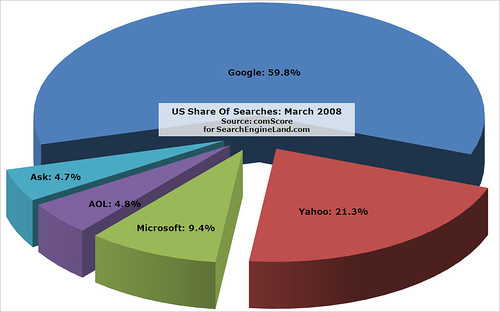 comScore March 2008 Search Share