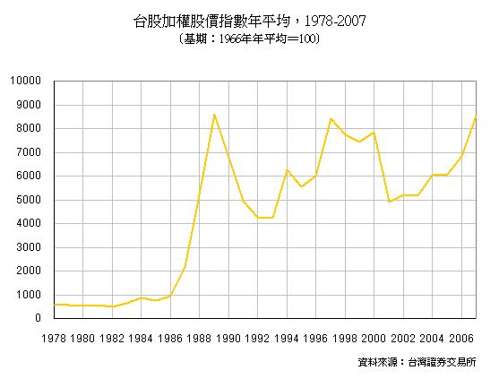 台股加權股價指數年平均,1978-2007