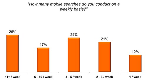 Search frequency in mobile