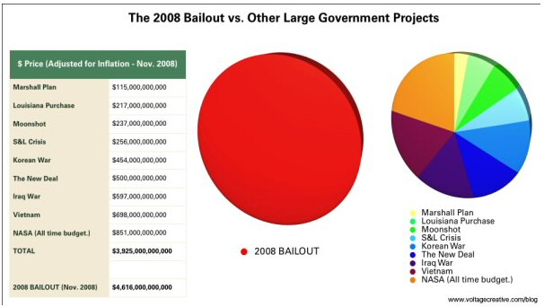 Banks bailout
