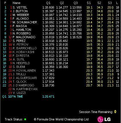 GP Monaco 2011 - Qualif