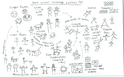 Evolution of visual language (2)