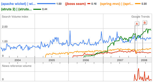 Raible Designs   RE: Which is the Hottest Java Web Framework?