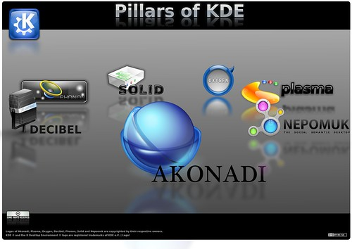 Pillers of KDE