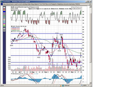 GLD PnF Potential Support/Resistance 112408
