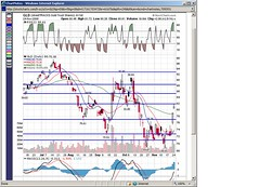 GLD PnF Potential Support/Resistance 112408 (chaunceyherbie) Tags: gold stocks gld supportresistance