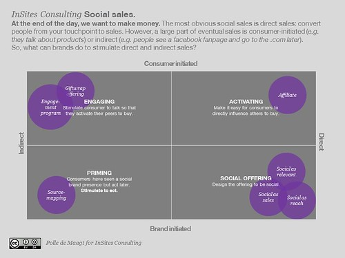 Social sales: consumer initiated versus brand initiated and direct versus indirect