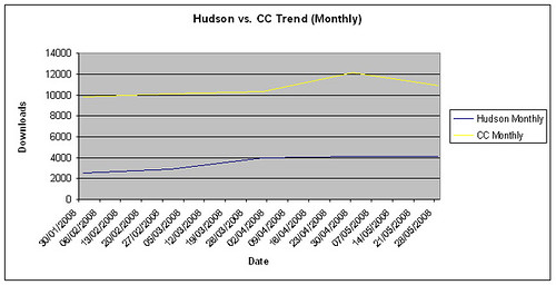 Hudson & CruiseControl Monthly Downloads