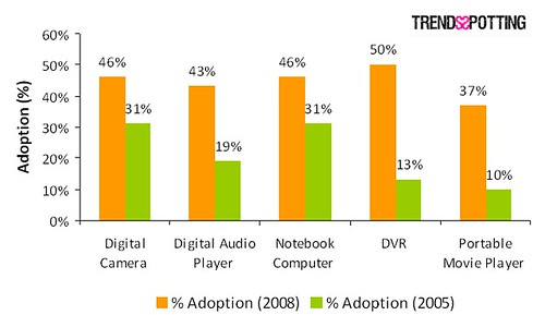 2698480986 e7d6132883 Tera Era   Digital Technology Adoption Is On Rise