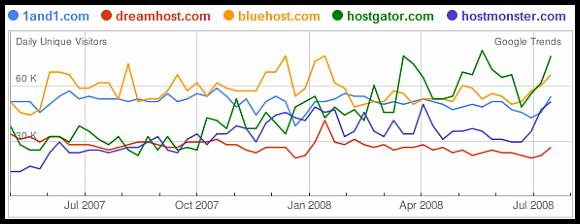 Hosting traffic comparison