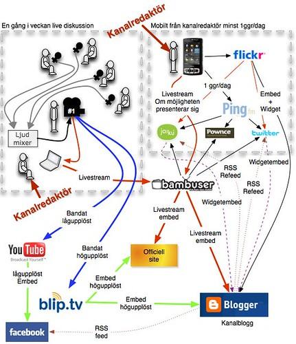 Socialvideo publicering fokus Kanalred