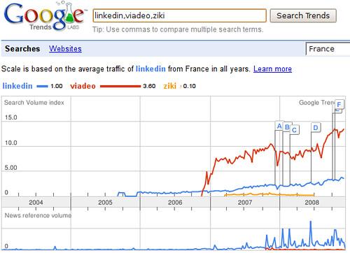 Google Trends - LinkedIn, Viadeo, Ziki en France