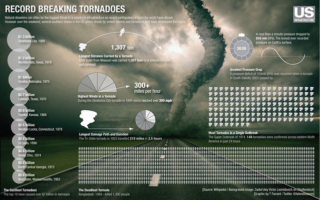 Record Breaking Tornadoes