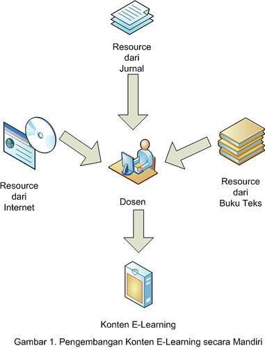 Pengembangan Konten E-Learning secara Mandiri