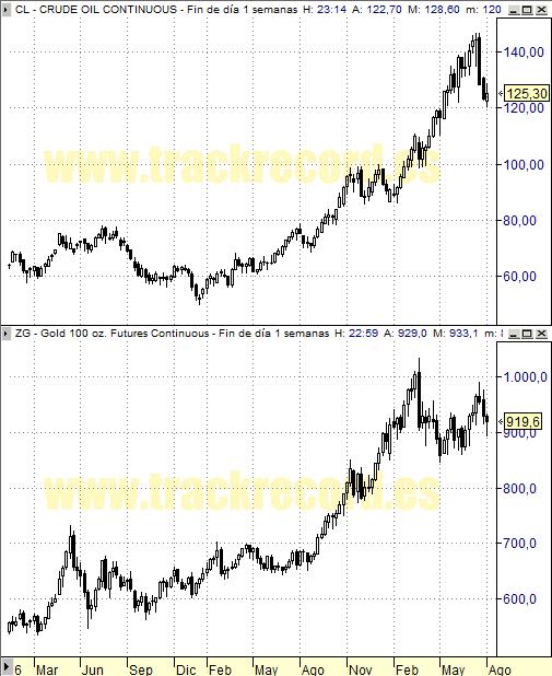 Perspectiva Semanal a 1 agosto 2008, Petróleo y Oro