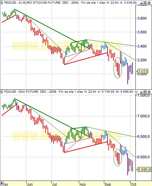 Estrategia índices Eurex 6 octubre 2008, EuroStoxx50 y Dax Xetra