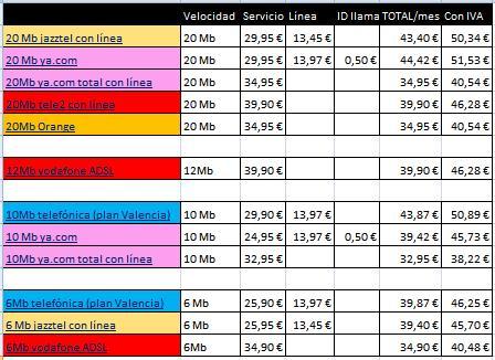 Comparativa precios ADSL