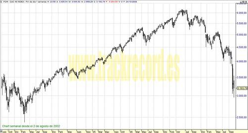 CAC40 perspectiva en semanal (de 2 agosto 2002 a 24 octubre 2008)