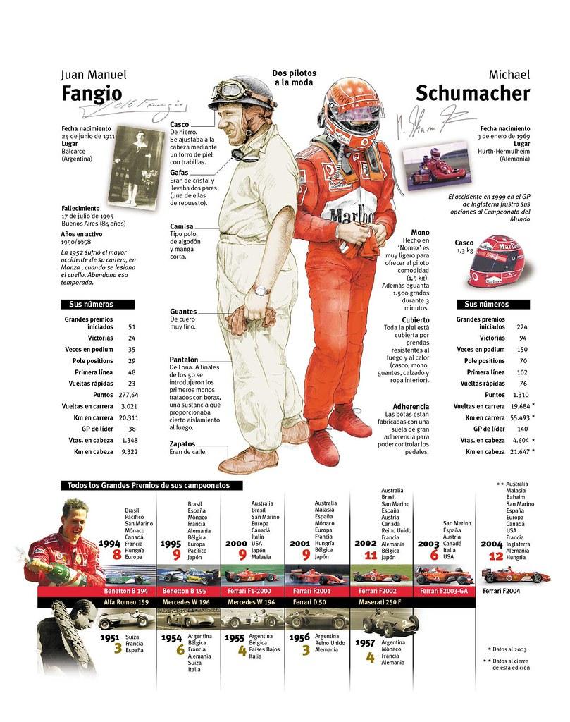 Fangio Schumacher