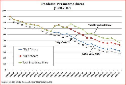 broadcast TV primetime shares