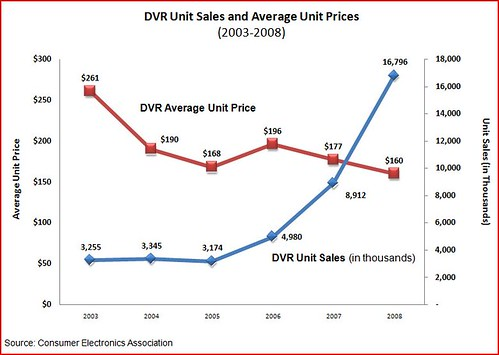 DVR sales and prices