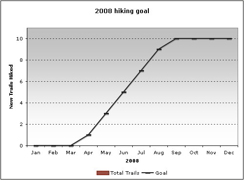2008: Hiking Goal (as of Q1)